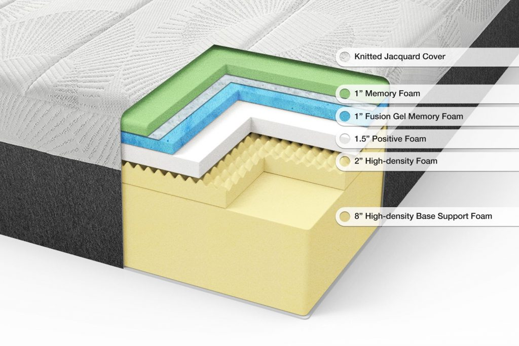 Memory Foam Mattress Cutaway