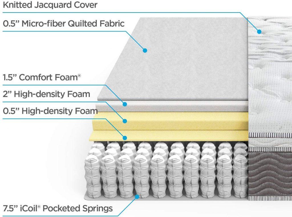 Hybrid Mattress Cutaway