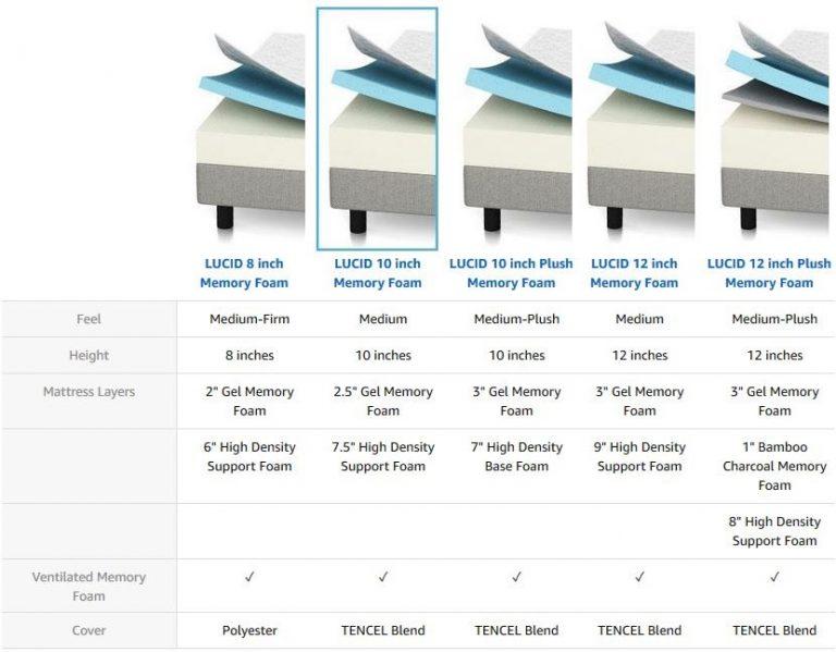 Mattress Thickness Comparison
