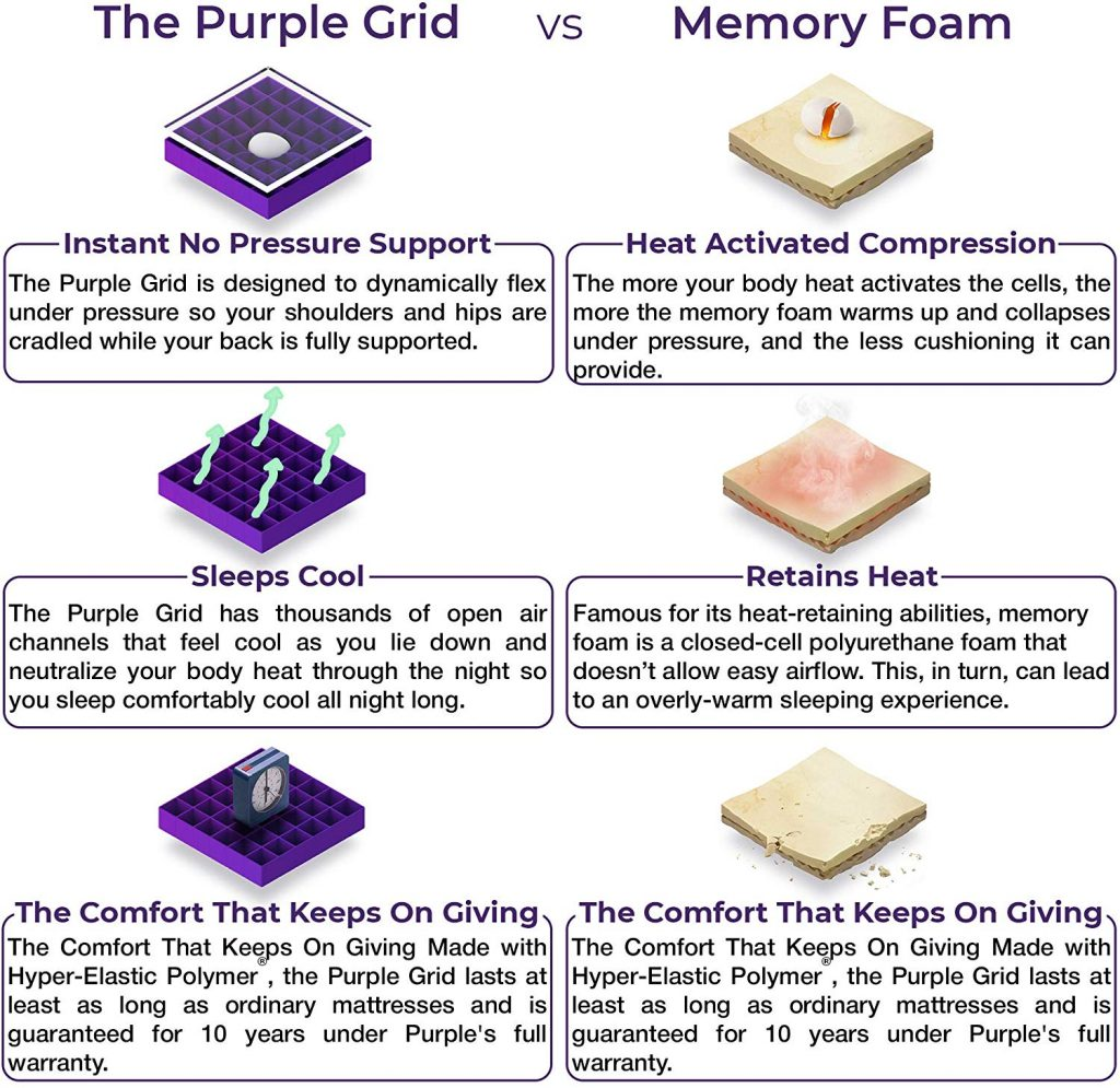 Purple Mattress Feature List