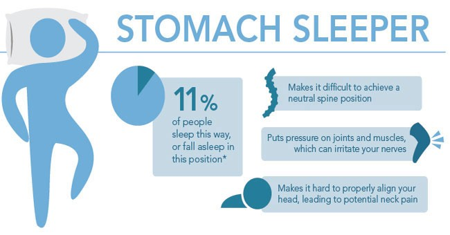 Stomach Sleeper Infographic